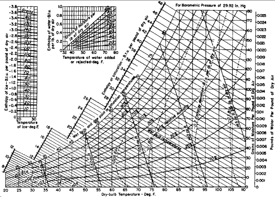 psychRometric  chart - Don't worry if it looks confusing, it is.