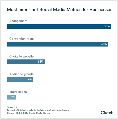 Most-Important-Social-Media-Metrics-for-Businesses-edited.png