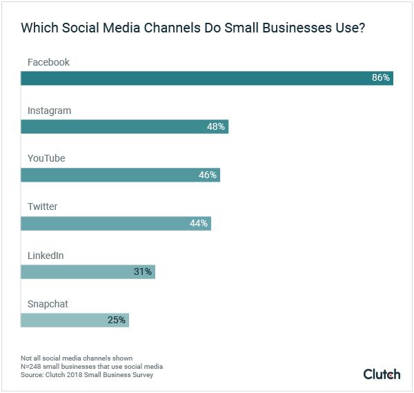 Social Media Platforms Data