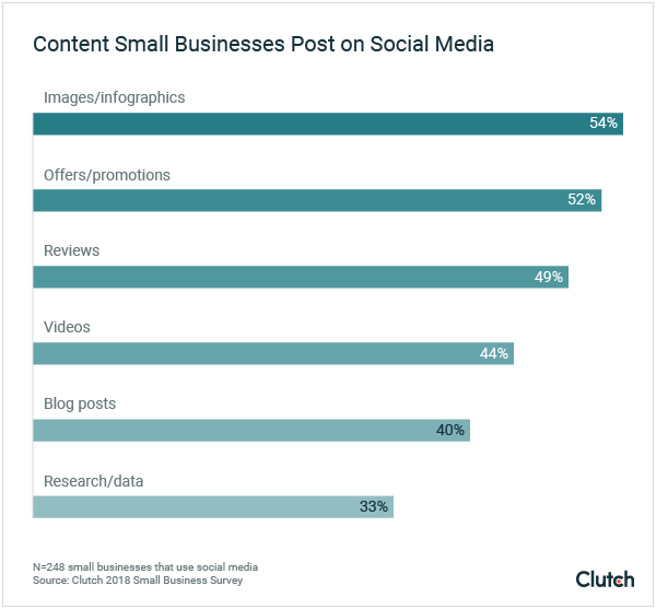 Graph-4-The-Content-Small-Businesses-Post-to-Social-Media.png