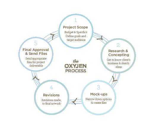 Oxyjen_Process.png