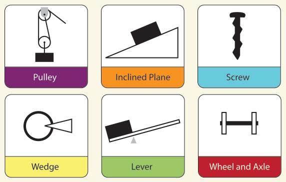 Six simple machines