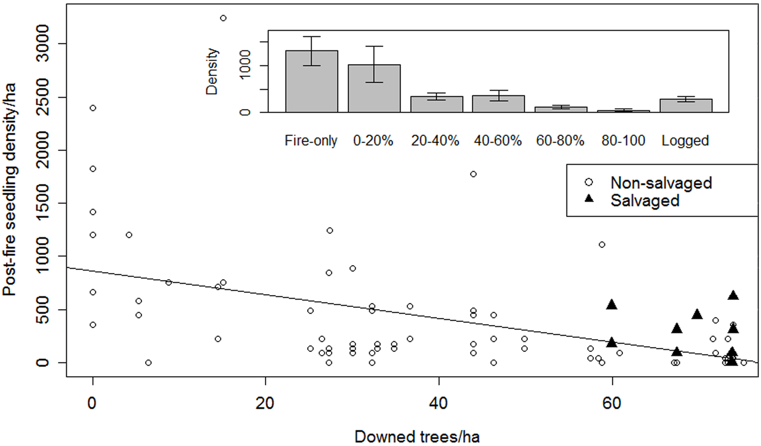 The influence of prior blowdown and logging on post-fire recovery of conifers in Colorado.  Buma and Wessman 2011 .