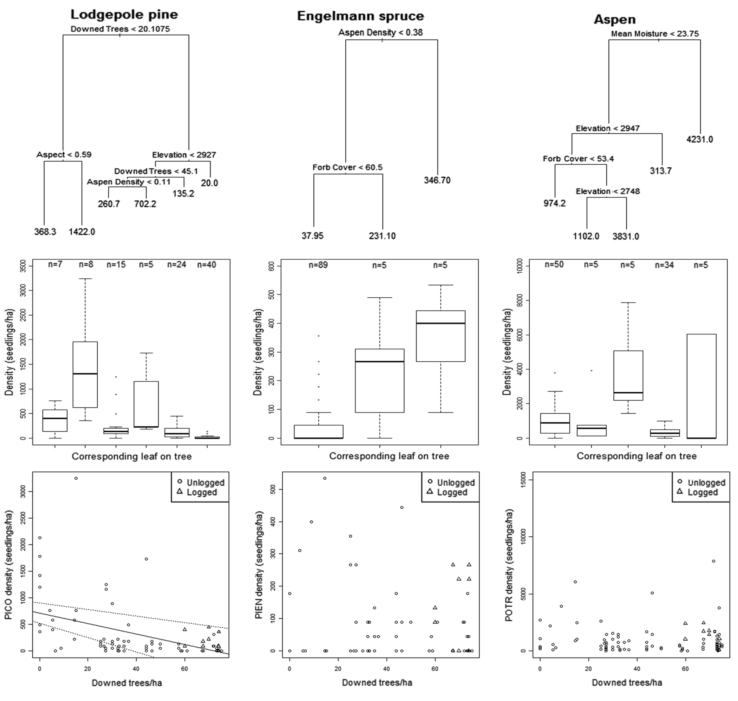 Random forest-based regression trees and non-parametric regressions of post-fire seedling densities across a variety of disturbance interaction histories and intensities. From  Buma and Wessman (2012) .