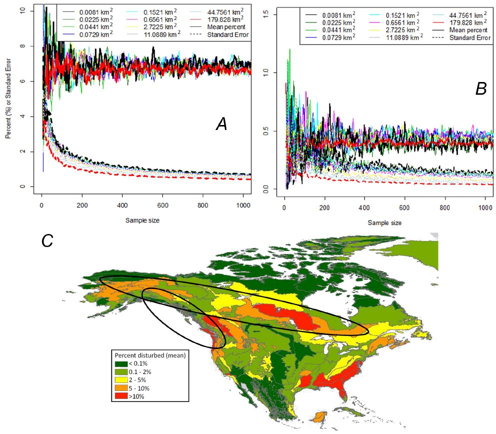 """As a first step, we quantified the actual percent disturbed for each ecoregion. While we used wall-to-wall satellite data, it may also be desirable to set up a series of landscapes that approximate the ecoregion. In that case, the number of landscapes matters, of course - the more landscapes the better you will be in terms of a representative set (in terms of disturbance area, in this case). A shows the ecoregions in the boreal denoted by the oblong, northerly circle (large fires); B shows the ecoregions on the North Pacific coast (very low disturbance frequency, small events). With larger landscapes, one gets a good idea of actual proportion disturbed more rapidly of course. The actual map (bottom) is the true average, and a nice reference tool when writing proposals - what is the """"normal"""" fraction of disturbed area in my study system?"""