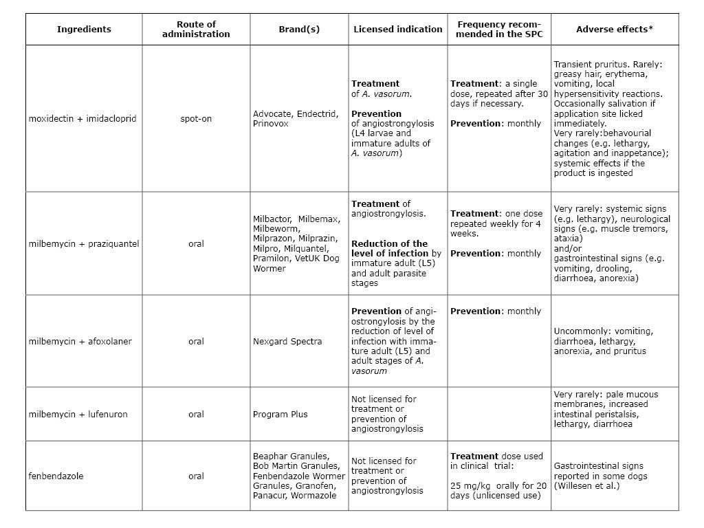 UK products containing fenbendazole midbemycin or moxidectin.jpg
