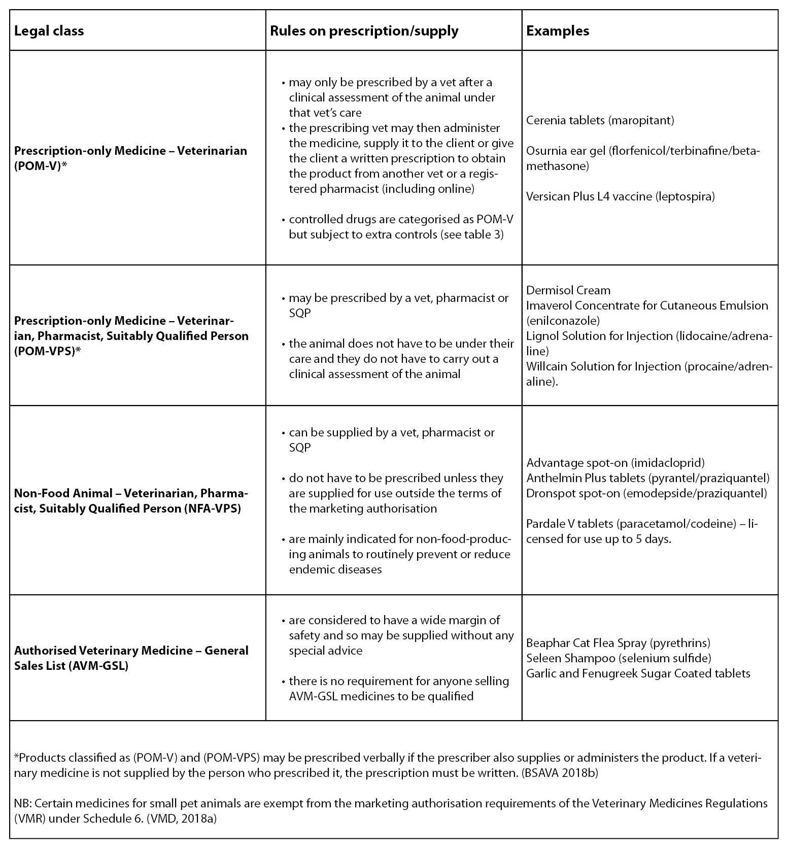 Table 1 Medicine classification (VMD).jpg
