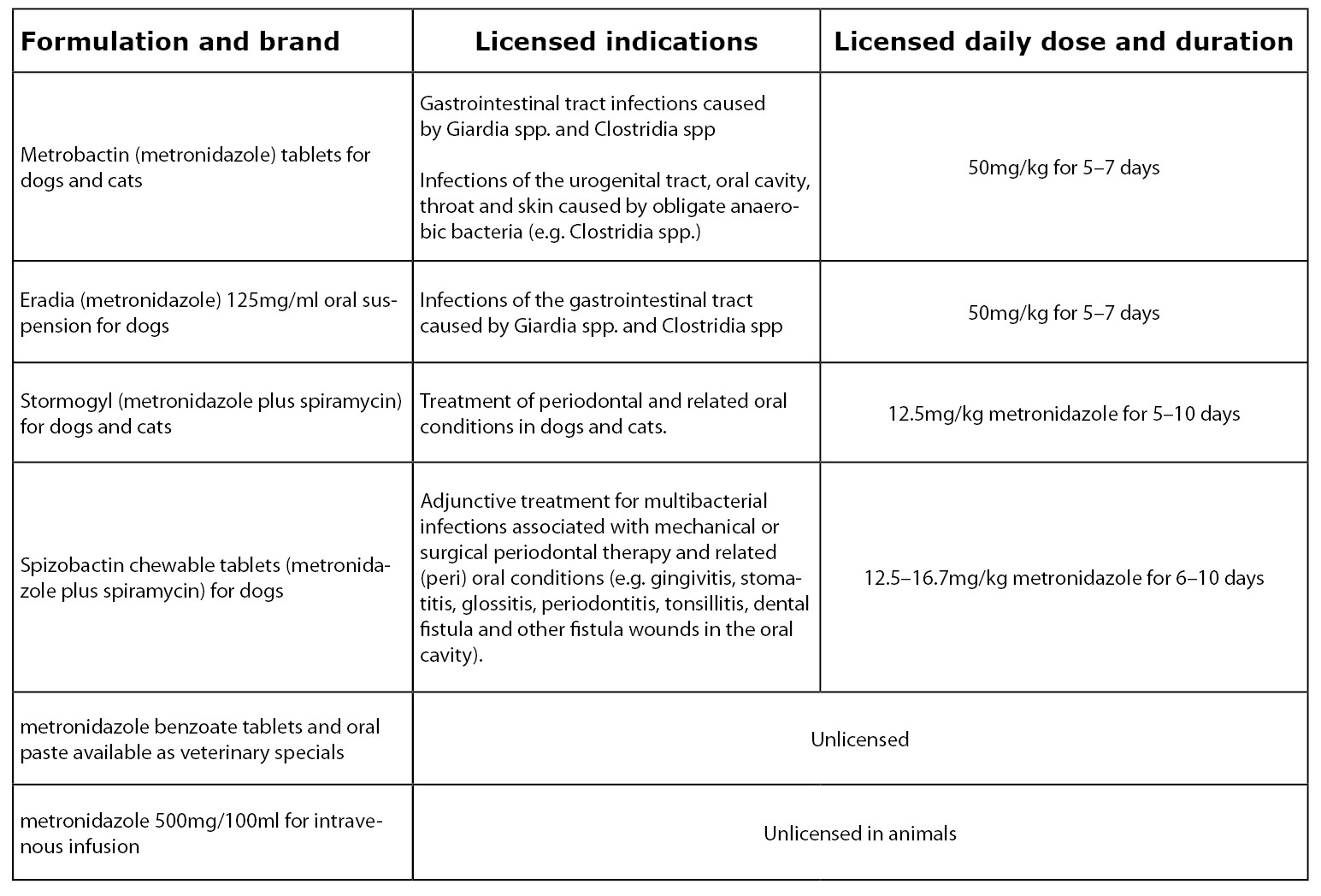 Table of metronidazole formulations