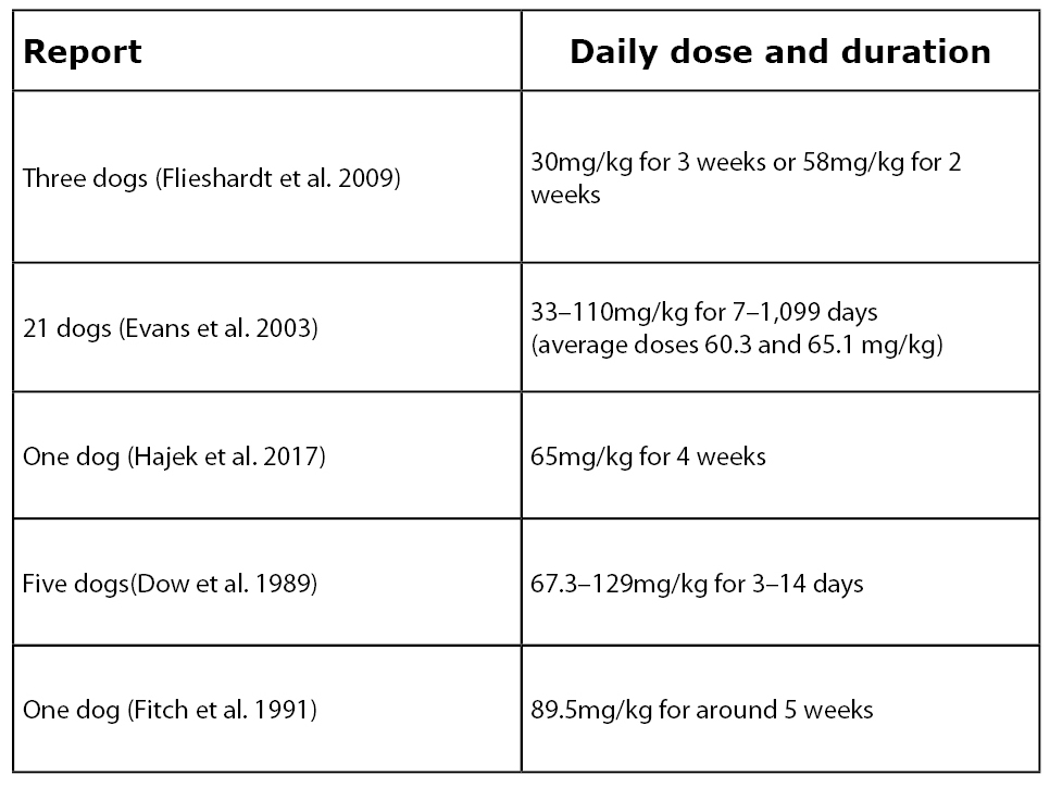Table of published case reports of neurotoxicity in dogs on oral metronidazole