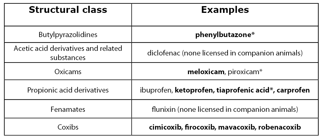 Table of NSAIDs by chemical class