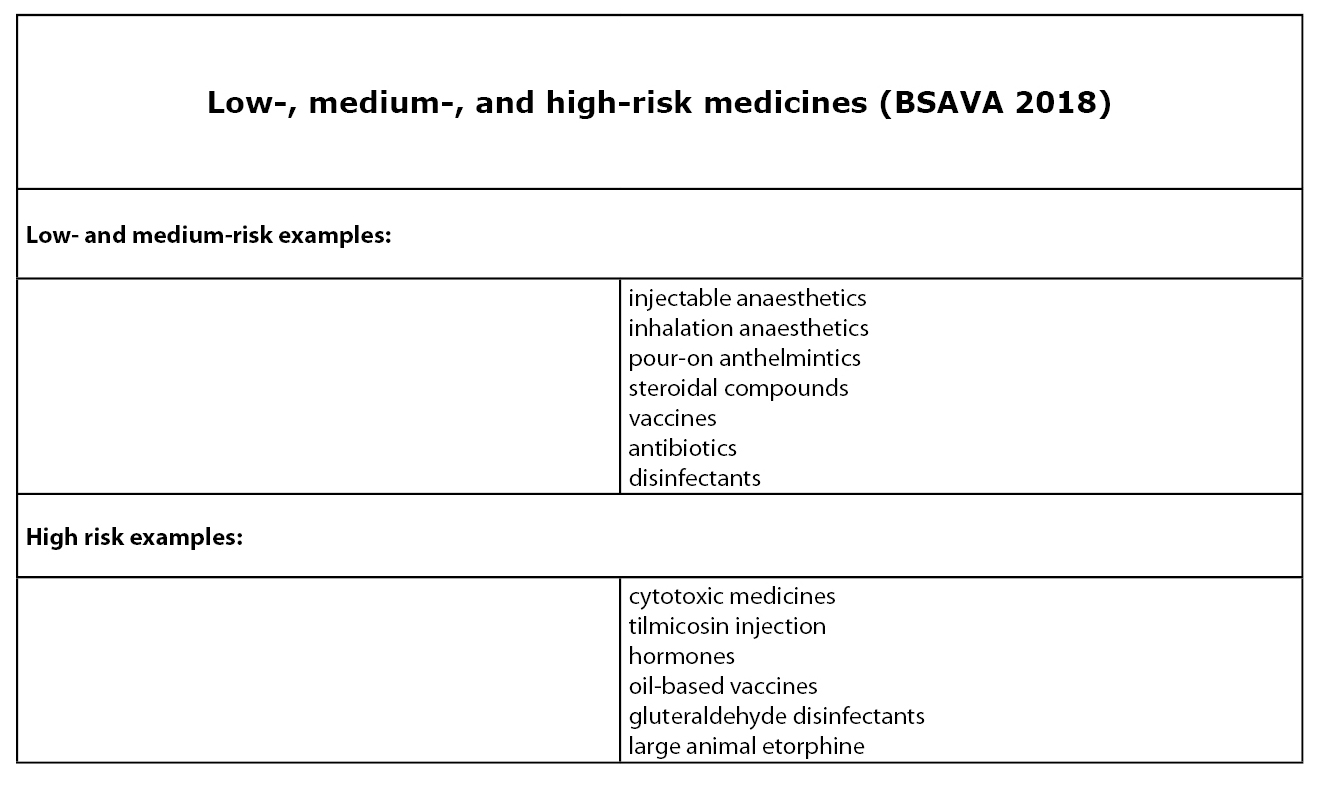Table low medium and high risk medicines