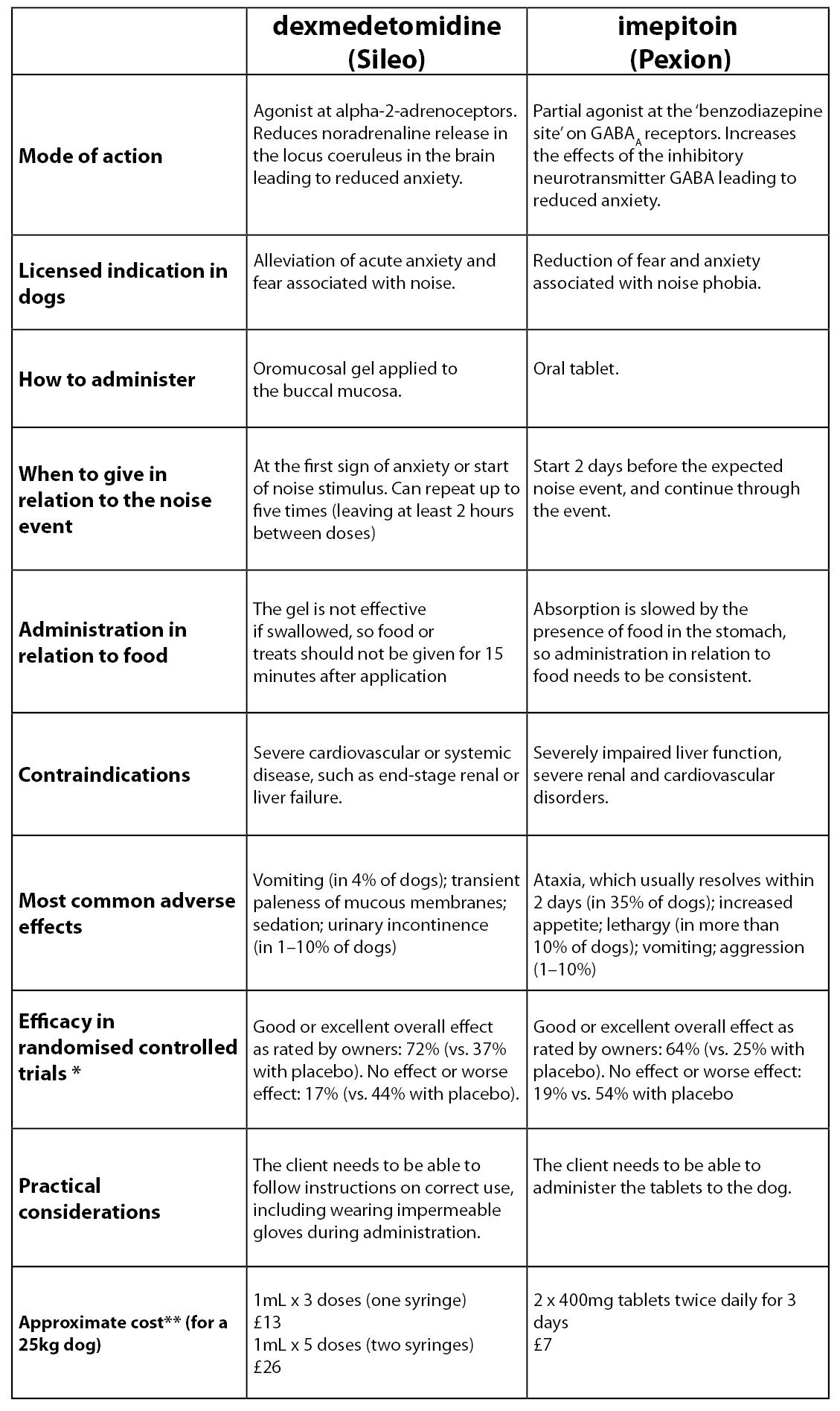 Comparison of dexmedetomidine versus imepitoin