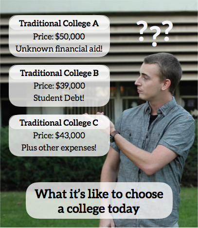 "Traditional colleges hide their real costs behind a ""sticker tuition price"" and a vague promise of financial aid. But once it comes time to actually choose a school, it may still be very unclear how much students will have to pay and how many loans they will have to take out in order to make ends meet."