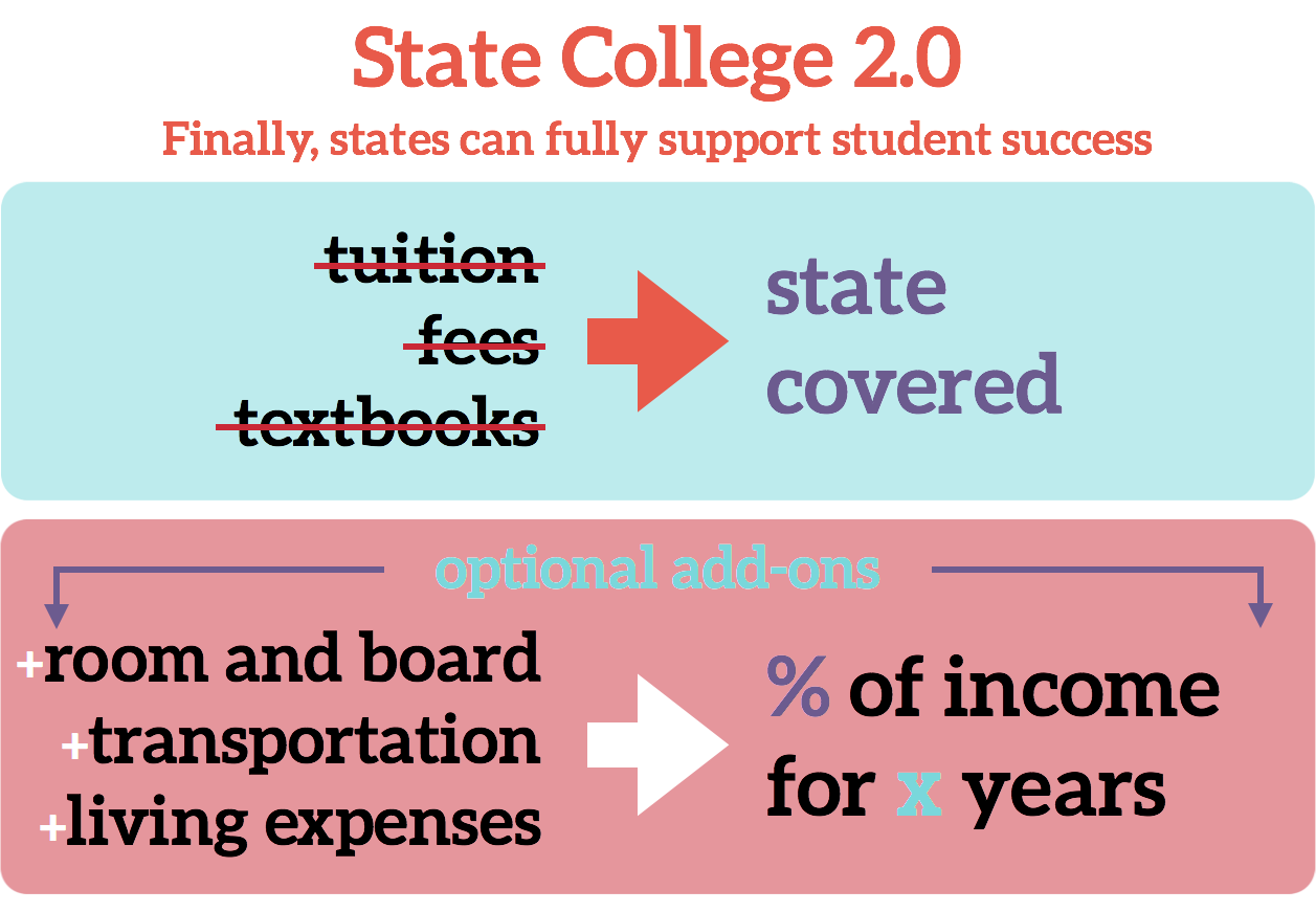 States willing to invest in their students' education can cover contributions for qualifying graduates. And unlike other free college proposals, State College 2.0 doesn't leave students to take out loans for non-tuition expenses like room and board. Any additional expenses are covered through smaller contributions based on income, interest-free.