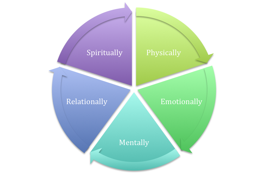 5 Pathways to Self-Compassion