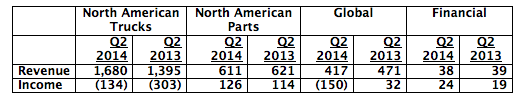 Source: Navistar International Q2 2014 10Q