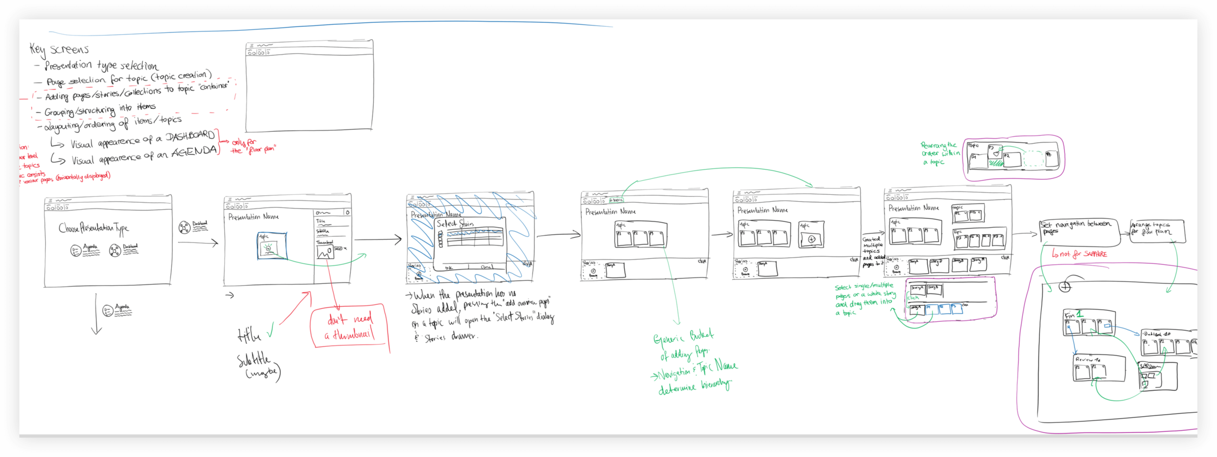 Sketch Wireframe: Exploring userflow & interaction patterns of populating topics for a boardroom.
