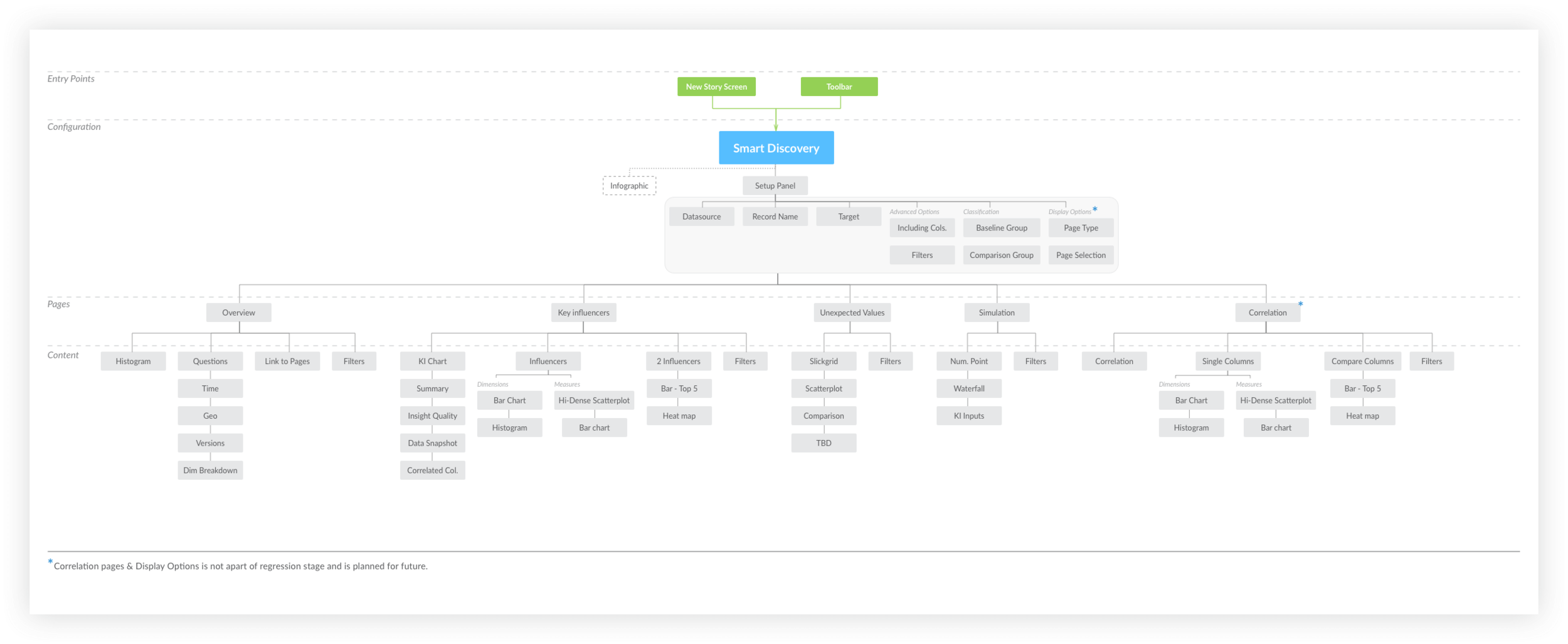 Site Map: Breaking apart the workflow and content of Smart Discovery.