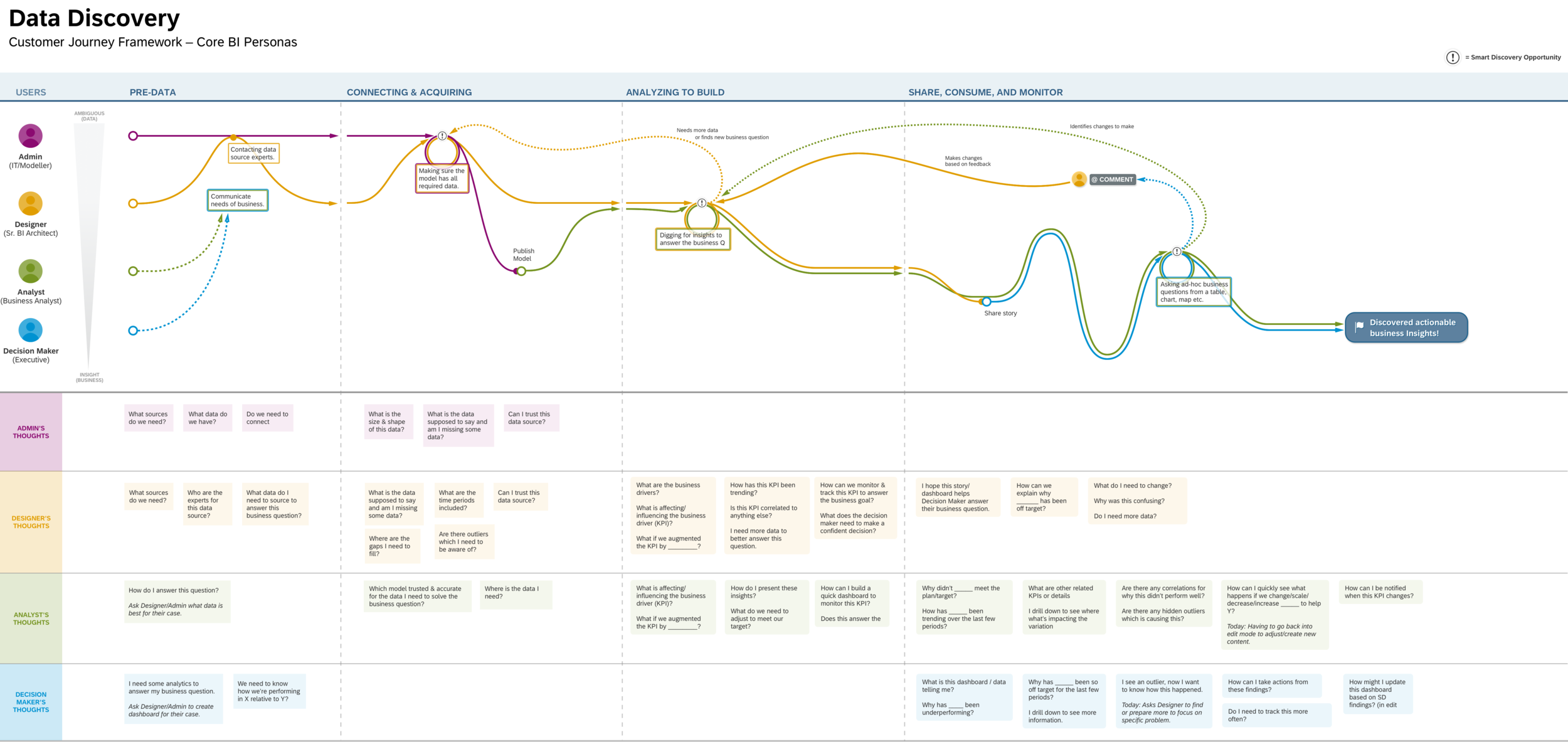 Customer Journey Framework: Mapping the data discovery workflow, touchpoints between BI personas & their thoughts to find Smart Discovery intervention opportunities.