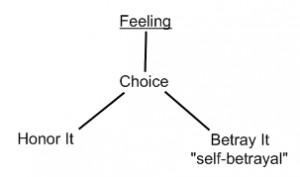 choice-self-betrayal-300x177.jpg