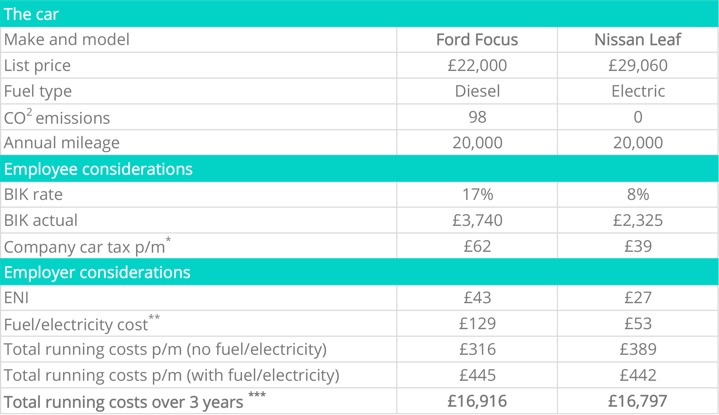 * Tax for 20% tax payers. For 40% tax payers double this figure.** Based on 100% of annual mileage.*** Based on a standard 3 + 35 leasing payment profile including maintenance/tyres but not insurance.