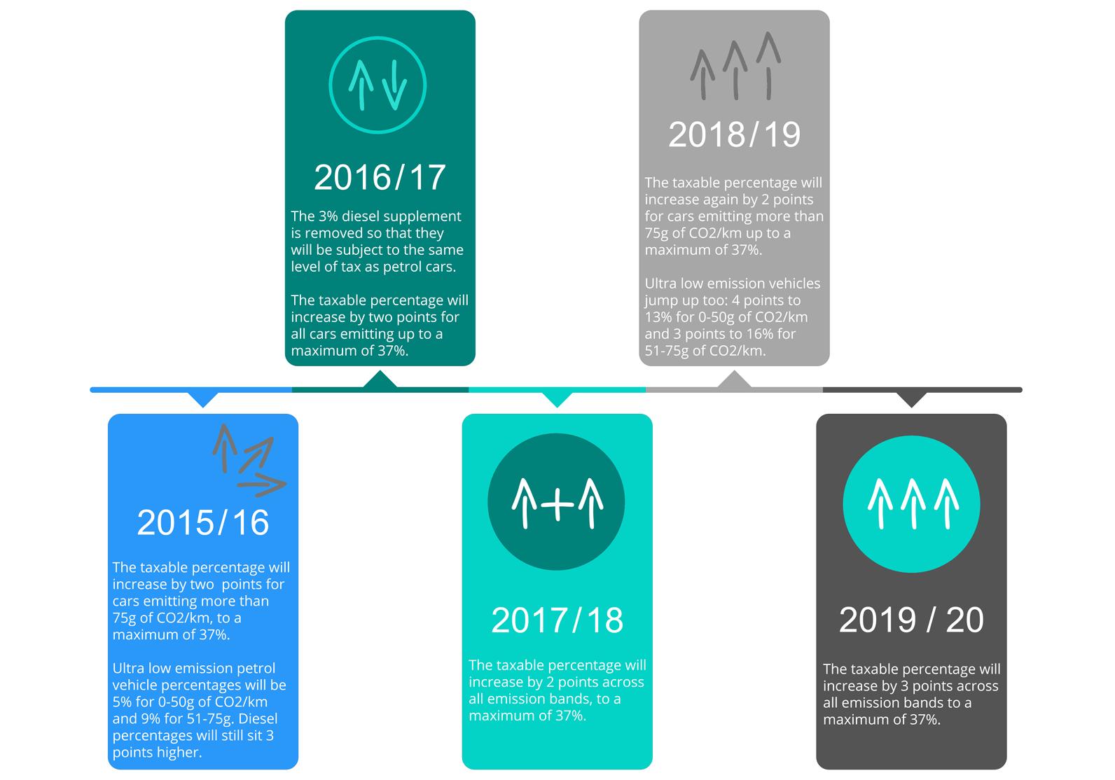 Budget 2015 Company Car BIK Rates 2016/17 to 2019/20 Timeline Infographic