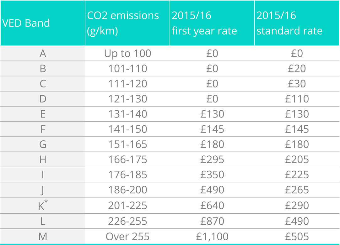 Alternative fuel vehicles receive a £10 discount.Surcharges apply for paying biannually and/or by direct debit. See the  Rates of Vehicle Tax tables  on the gov.uk website for details of current options and charges.  * Band K includes cars registered before 23rd March 2006 with CO2 emissions over 235g/km