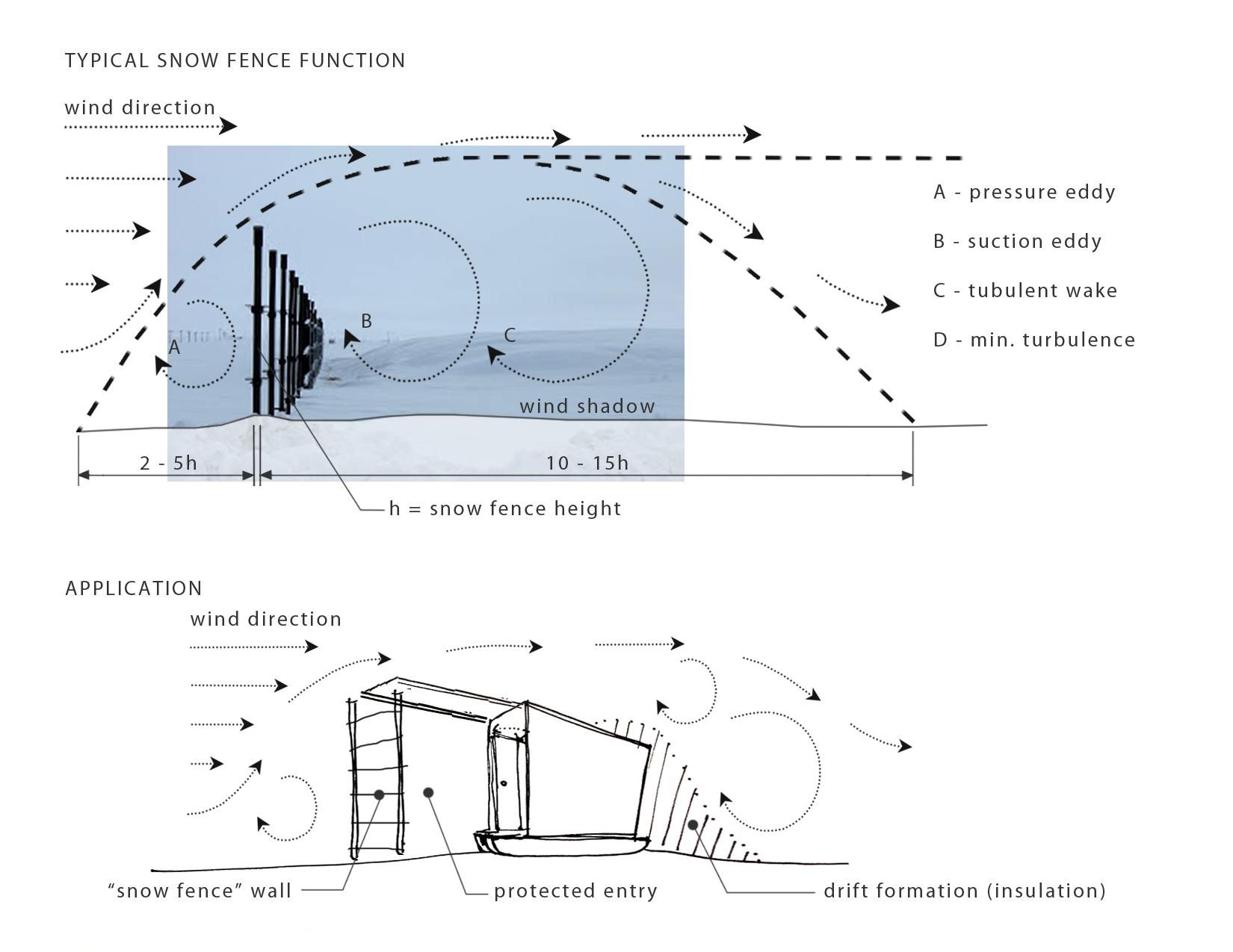 Snow fence observations and design potential: creating a protected entry zone to direct snow where it can be more useful or kept out of the way.