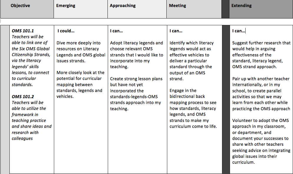 Workshop participants can use this rubric to gauge their level of comfort with the OMS framework, website, philosophy, and resources.