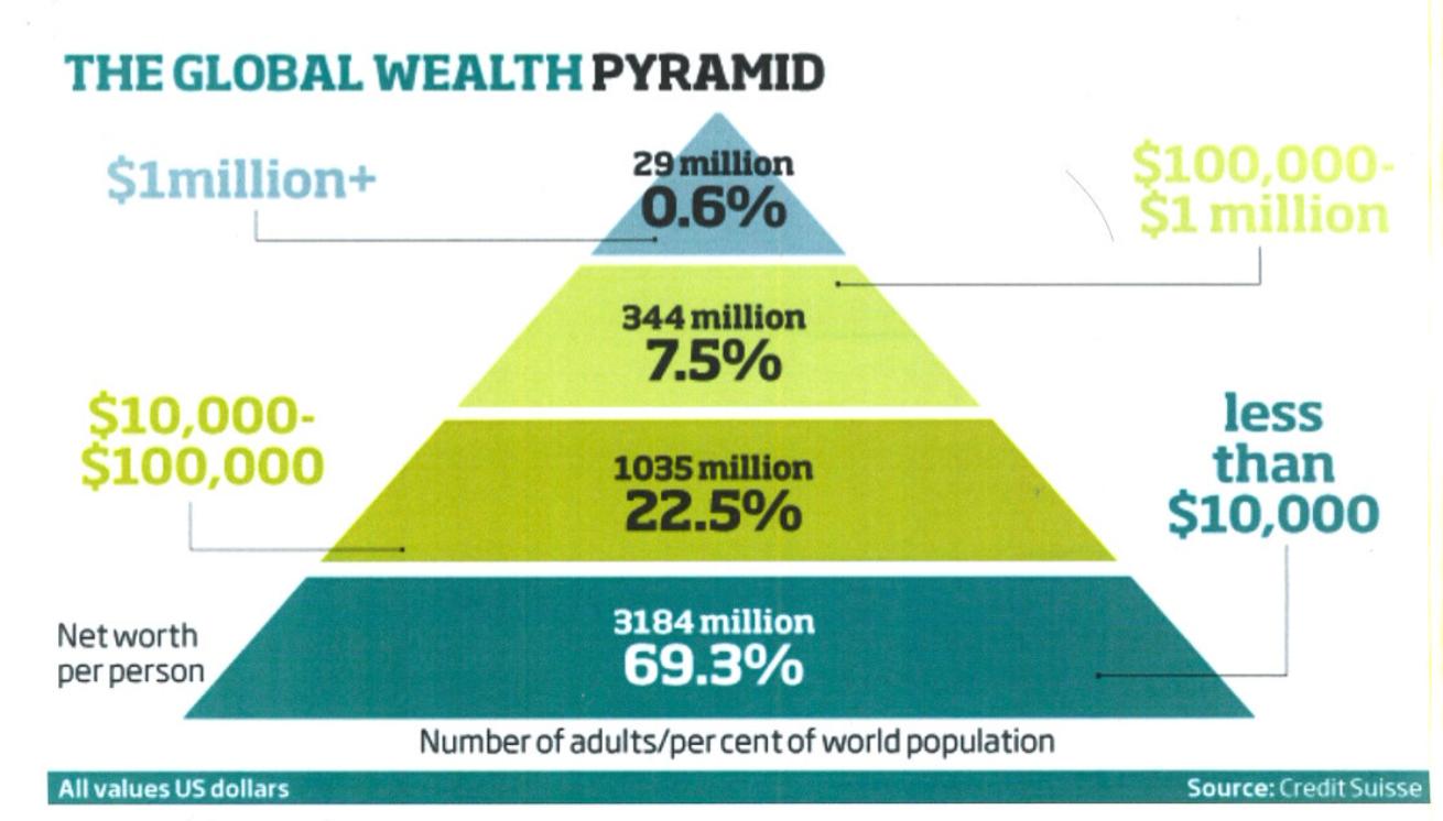 Net Worth Pyramid
