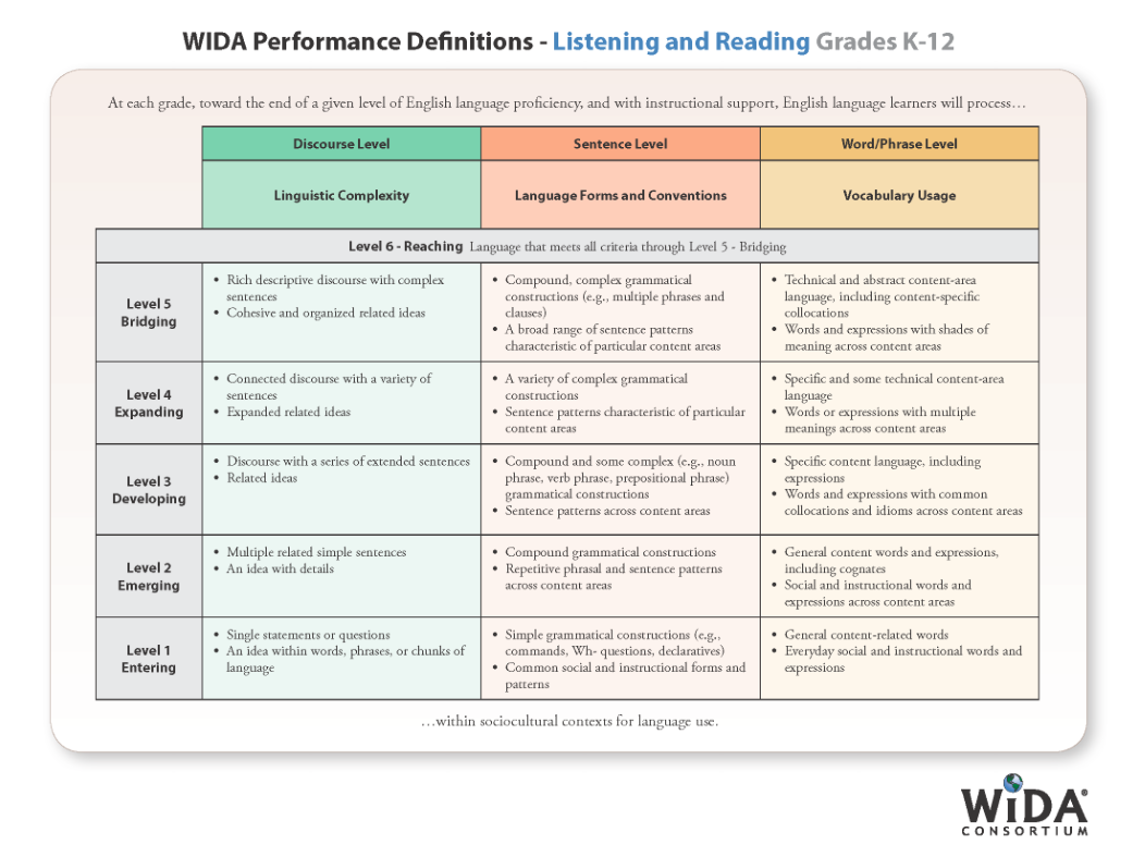 New WIDA Interpretive Rubrics provide a foundation of easily assessable opportunities, both formatively and summatively.