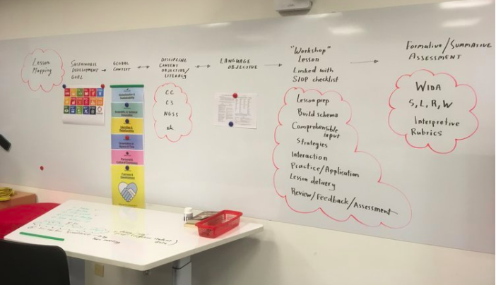 Daily plans in the FPR workshop follow a path of: SDG/Global Context --> Disciplinary Content Objective --> Language Objective --> Embedded SIOP Strategies --> Formative Assessment Identification