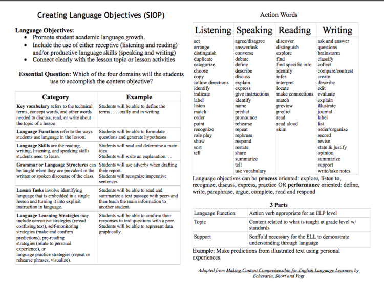 We are all language teachers and should be proficient in developing clear language objectives for our plans and to share with our students as they enter the workshop.