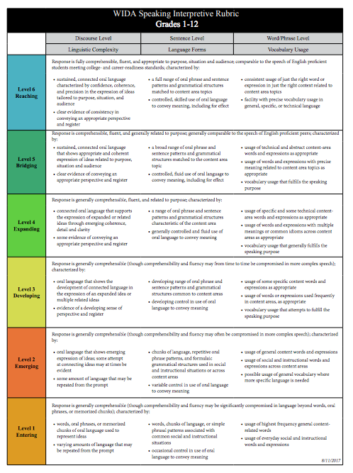 What formative assessment rubric would be the focus of your conference with your students or your exit ticket?