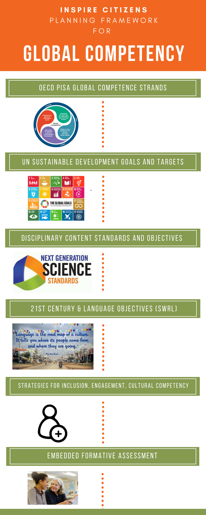 Copy of Inspire Citizens OECD PISA Global Competence Lesson Framework.png