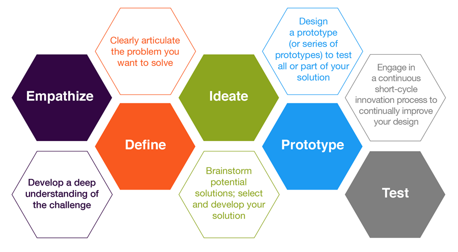People in business, higher education, the public sector and K12 education are using design to create change.