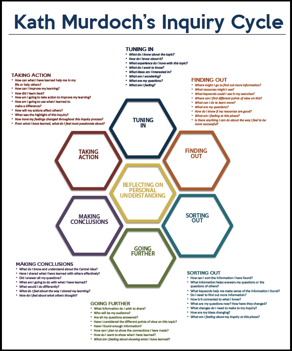 Inquiry-based learning — a teaching method that places students' questions, ideas and observations at the centre of the education experience.  OxfordLearning