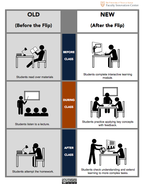 ACSD  Why you should flip your classroom? Better responds to the learning needs of children living in today's ever more connected world.