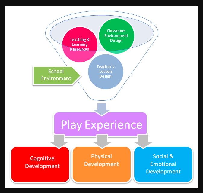 The  Early Years Learning Framework  defines play-based learning as 'a context for learning through which children organize and make sense of their social worlds, as they engage actively with people, objects and representations.