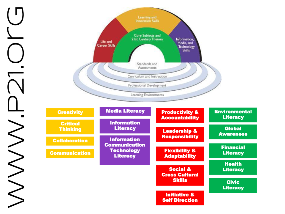 P21's   Framework for 21st Century Learning   was developed with input from teachers, education experts, and business leaders to define and illustrate the skills and knowledge students need to succeed in work, life and citizenship, as well as the support systems necessary for 21st century learning outcomes. The P21 Framework represents both 21st century  student outcomes  (as represented by the arches of the rainbow) and  support systems  (as represented by the pools at the bottom).