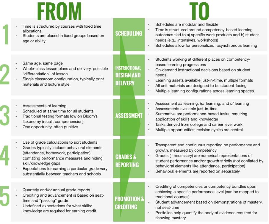 Example of Competency-Based Education Portfolio   Mastery Transcript