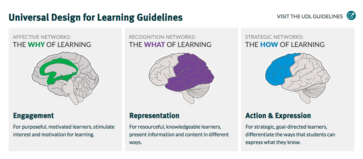 Universal design for learning (UDL) is a framework to improve and optimize teaching and learning for all people based on scientific insights into how humans learn.