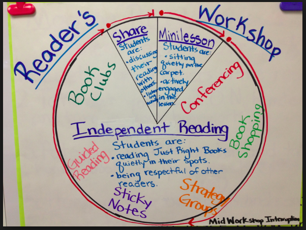The workshop program includes peer conferences and teacher conferences with students but emphasizes students' independence and allows them to become successful and avid readers and writers   outside of the classroom.   Teachers College Reading and Writing Project, Columbia University