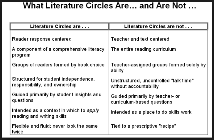 Literature circles provide a way for students to engage in critical thinking and reflection as they read, discuss, and respond to books. Collaboration is at the heart of this approach. Students reshape and add onto their understanding as they construct meaning with other readers.