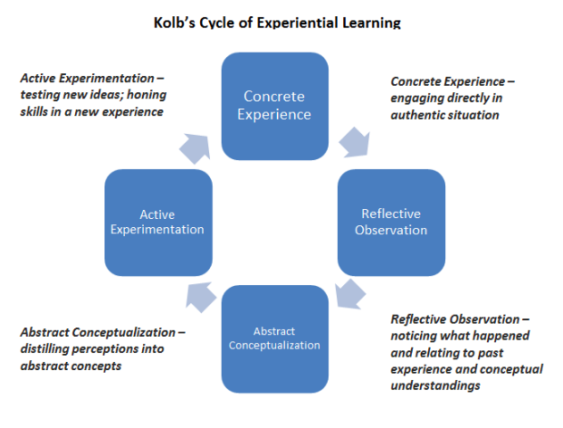 """Experiential learning is an engaged learning process whereby students """"learn by doing"""" and by reflecting on the experience. Experiential learning activities can include, but are not limited to, hands-on laboratory experiments, internships, practicums, field exercises, study abroad, undergraduate research and studio performances. -  Boston University Center for Teaching and Learning"""