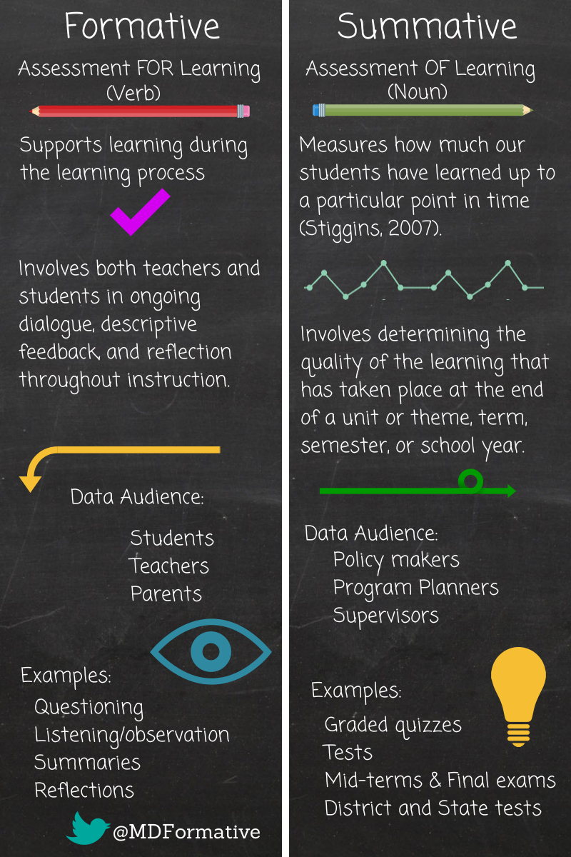 60 Formative Assessment Strategies