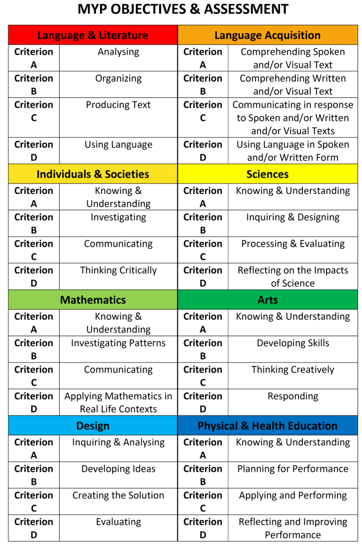 Criterion referenced assessment  (CRA) is the process of evaluating (and grading) the learning of students against a set of pre-specified qualities or criteria, without reference to the achievement of others (Brown, 1998; Harvey, 2004).