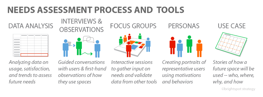 Though needs assessment is an iterative process, we can think of in terms of two kinds of activities:  gathering data  and  working with data .  JIPS