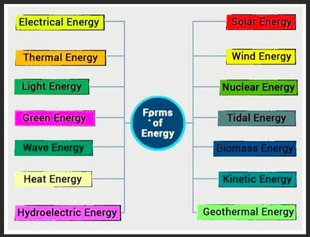 Worth Being Familiar With - The range of forms of energyDefinitions of the various energy formsHow Much Does Carbon Cost?Energy can be moved from place to place by moving objects, sound, light, or electric currents