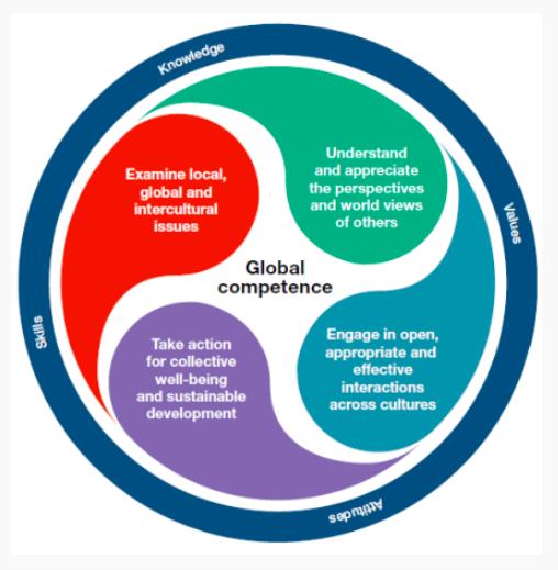PISA 2018 Global Competence